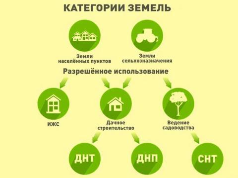 Категория земли: как определить и что можно построить.