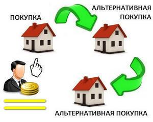 Круговорот недвижимости. Что такое «альтернатива» при продаже квартиры.