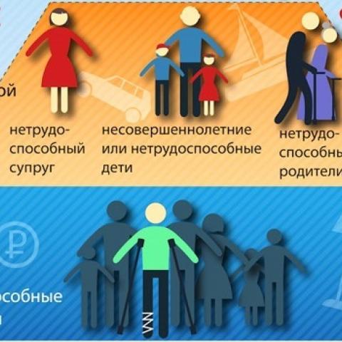 Обязательная доля: кто может получить наследство без завещания.